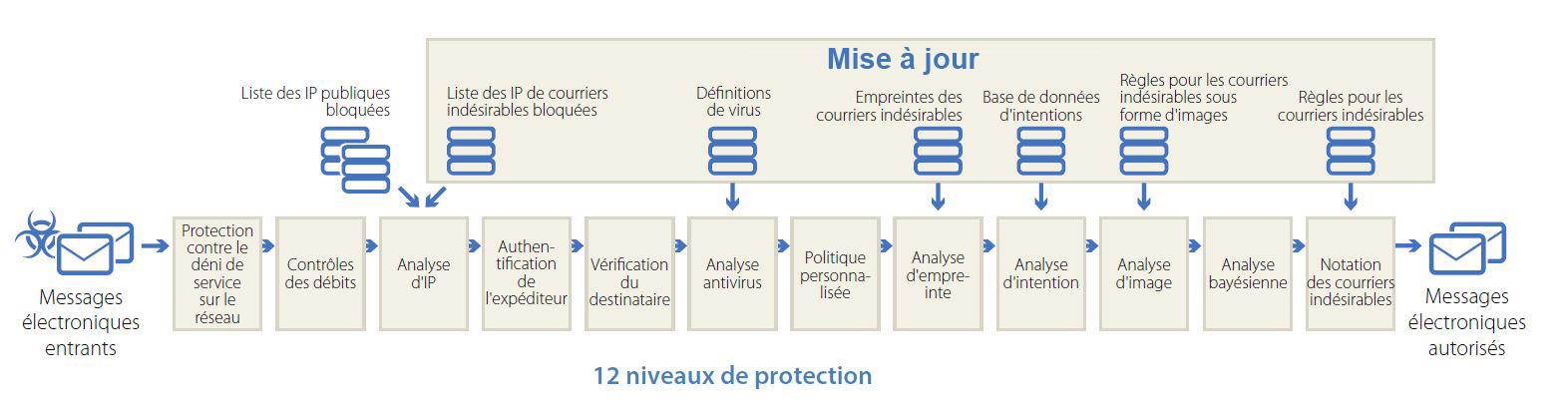 Niveaux de protection Antispam infoprogest