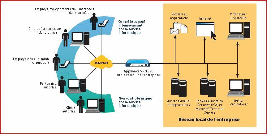 Fonctionnement de l'accès sécurisé réseau vpn / ssl